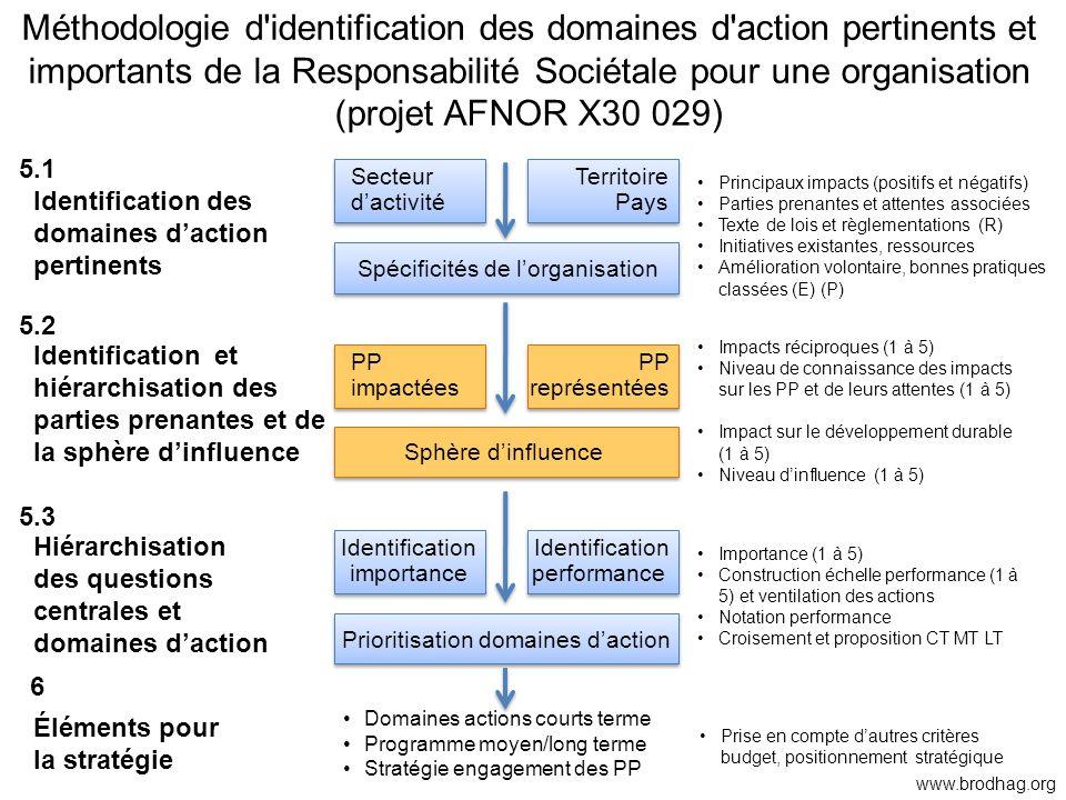 Méthodologie d identification des domaines d action pertinents et importants de la Responsabilité Sociétale pour une organisation (projet AFNOR X30 029)