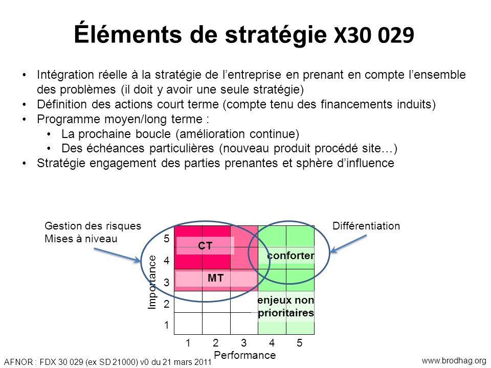 Éléments de stratégie X30 029