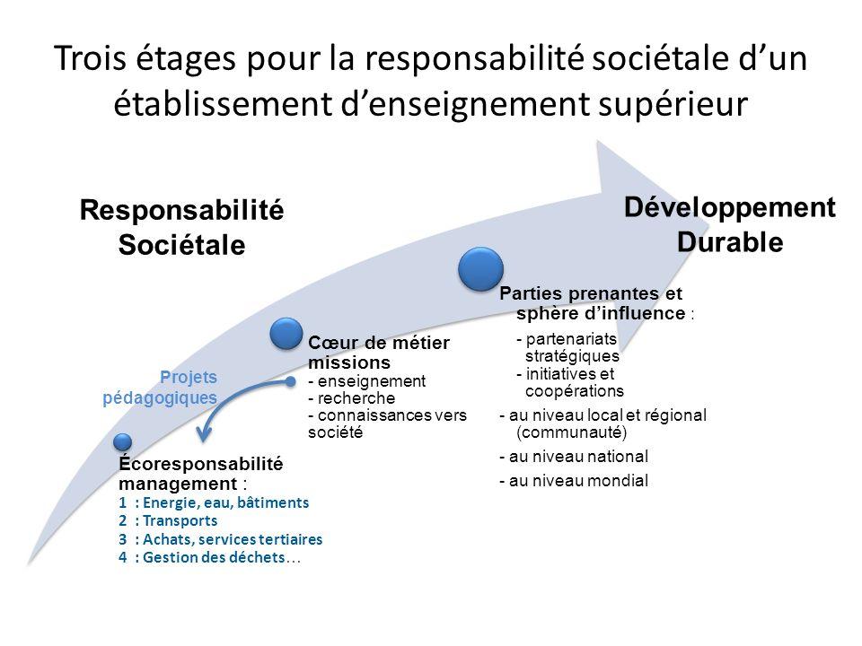 Développement Durable Responsabilité Sociétale