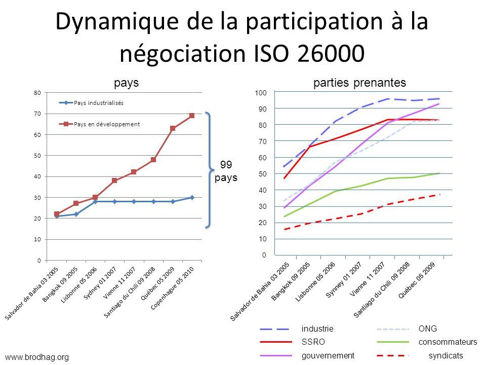 Dynamique de la participation à la négociation ISO 26000