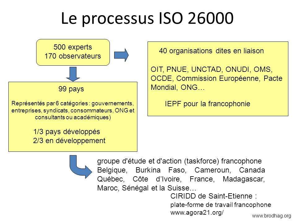 Le processus ISO 26000 500 experts 170 observateurs