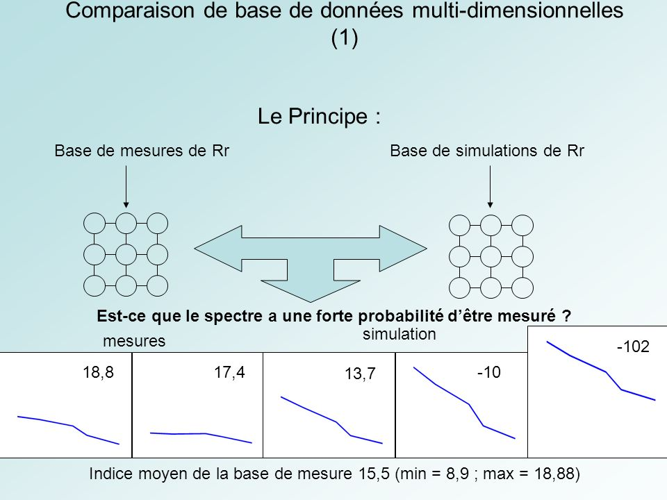 Comparaison de base de données multi-dimensionnelles (1)