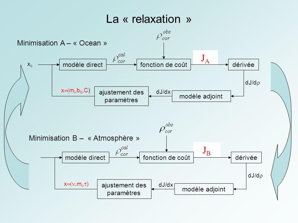 La « relaxation » JA JB Minimisation A – « Ocean »