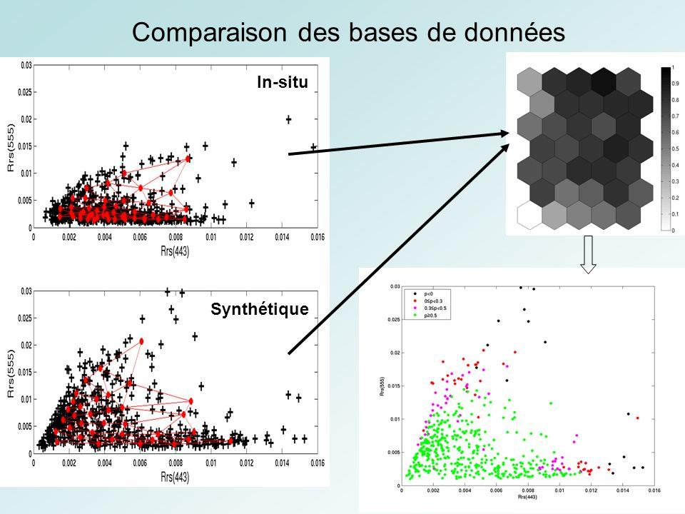 Comparaison des bases de données