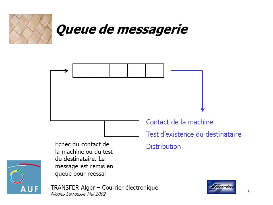 Queue de messagerie Contact de la machine