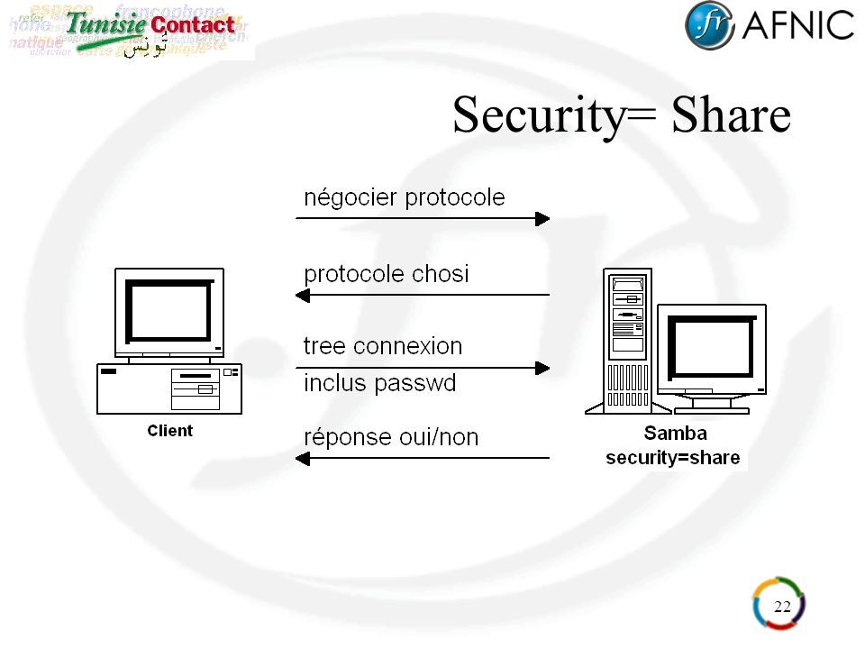 Security= Share
