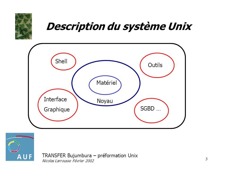 Description du système Unix