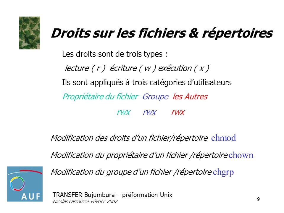 Droits sur les fichiers & répertoires