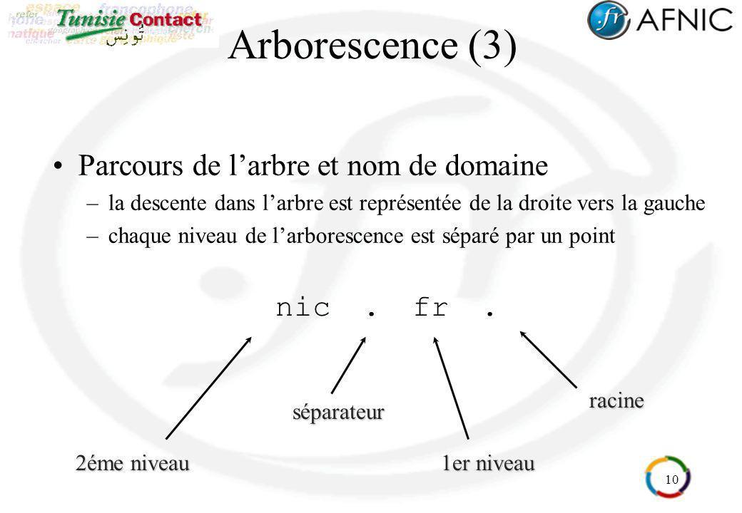Arborescence (3) Parcours de l'arbre et nom de domaine nic . fr .