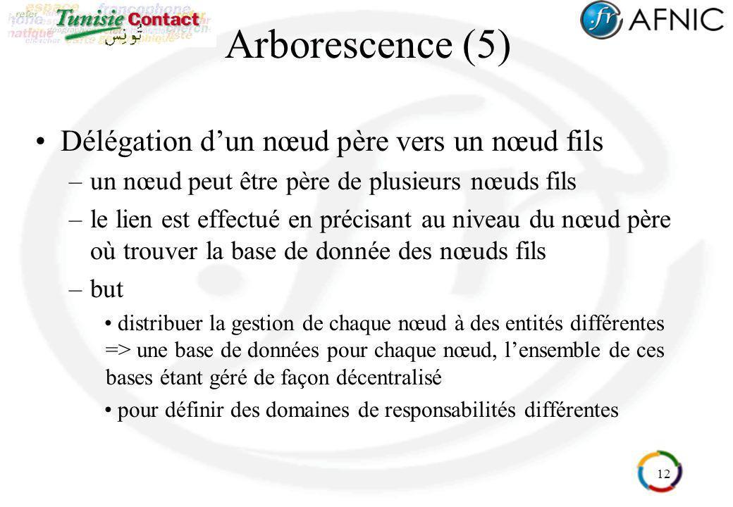 Arborescence (5) Délégation d'un nœud père vers un nœud fils
