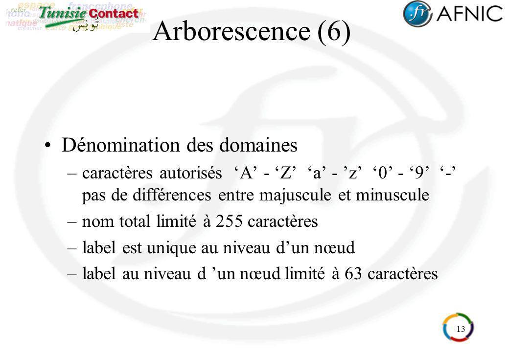 Arborescence (6) Dénomination des domaines