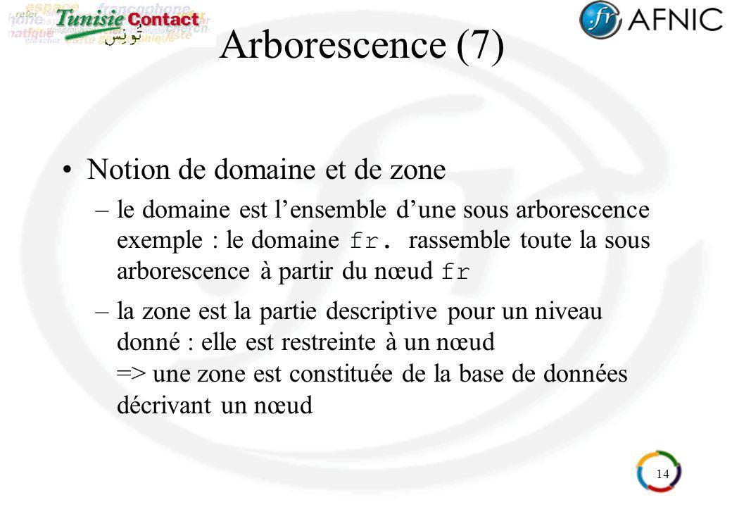 Arborescence (7) Notion de domaine et de zone