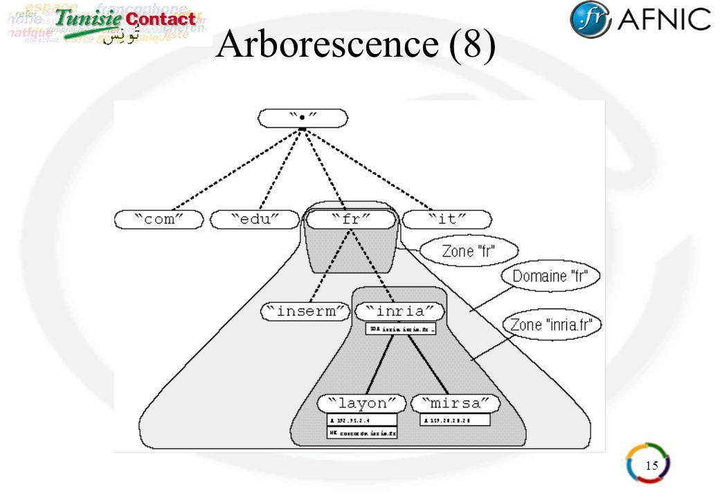 Arborescence (8)