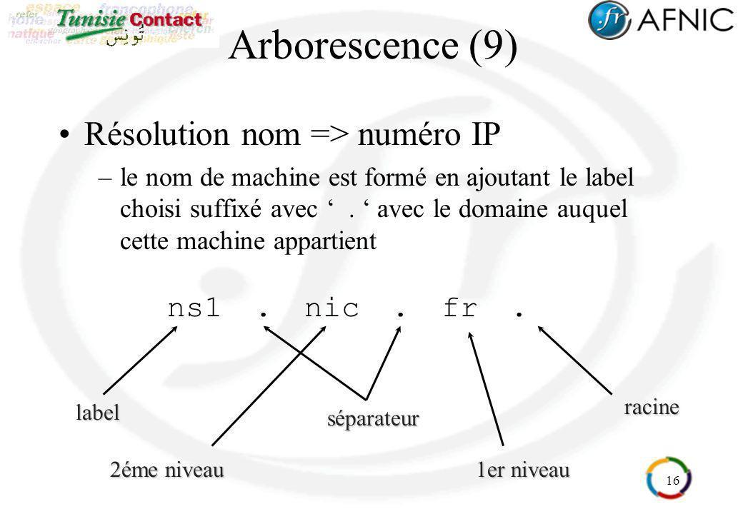 Arborescence (9) Résolution nom => numéro IP ns1 . nic . fr .