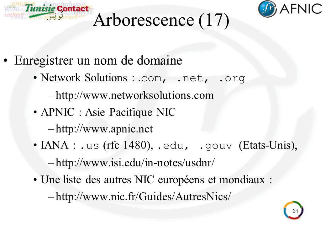 Arborescence (17) Enregistrer un nom de domaine