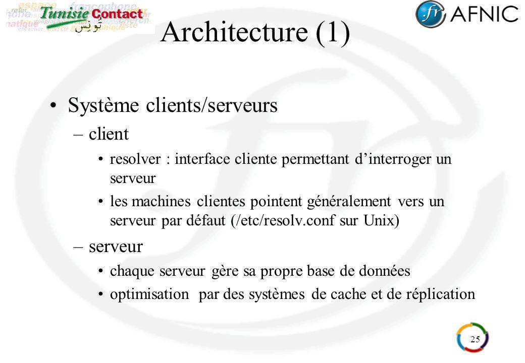 Architecture (1) Système clients/serveurs client serveur