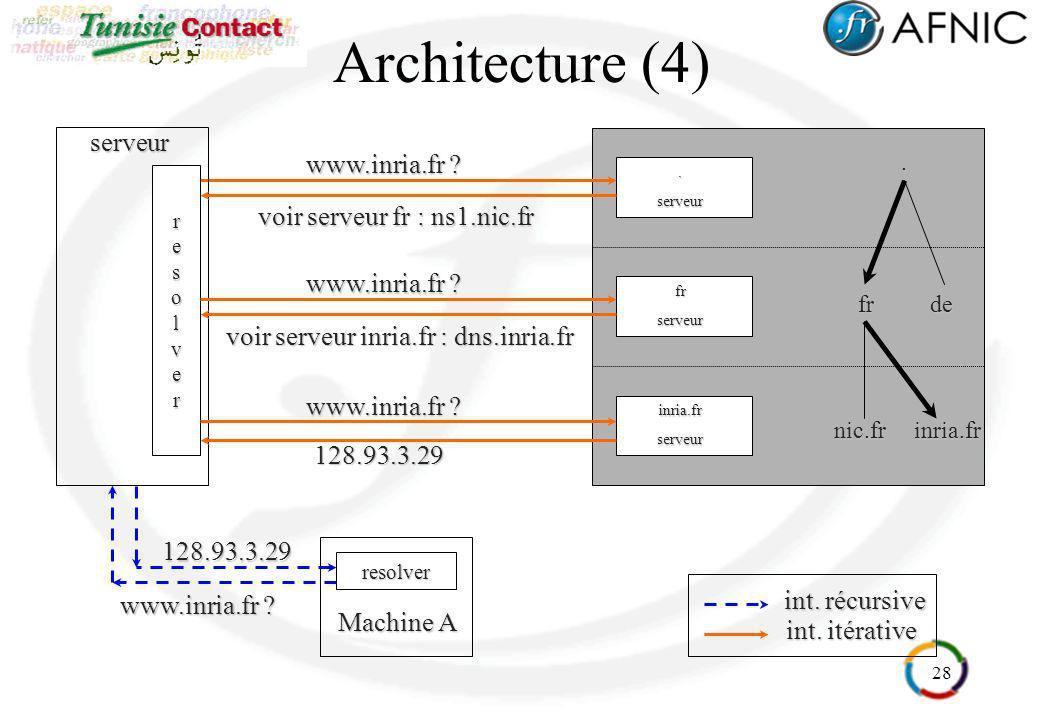 Architecture (4) serveur www.inria.fr voir serveur fr : ns1.nic.fr