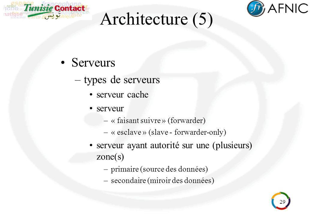 Architecture (5) Serveurs types de serveurs serveur cache serveur