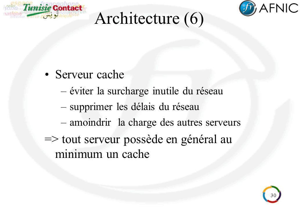 Architecture (6) Serveur cache