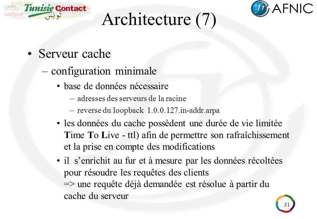 Architecture (7) Serveur cache configuration minimale