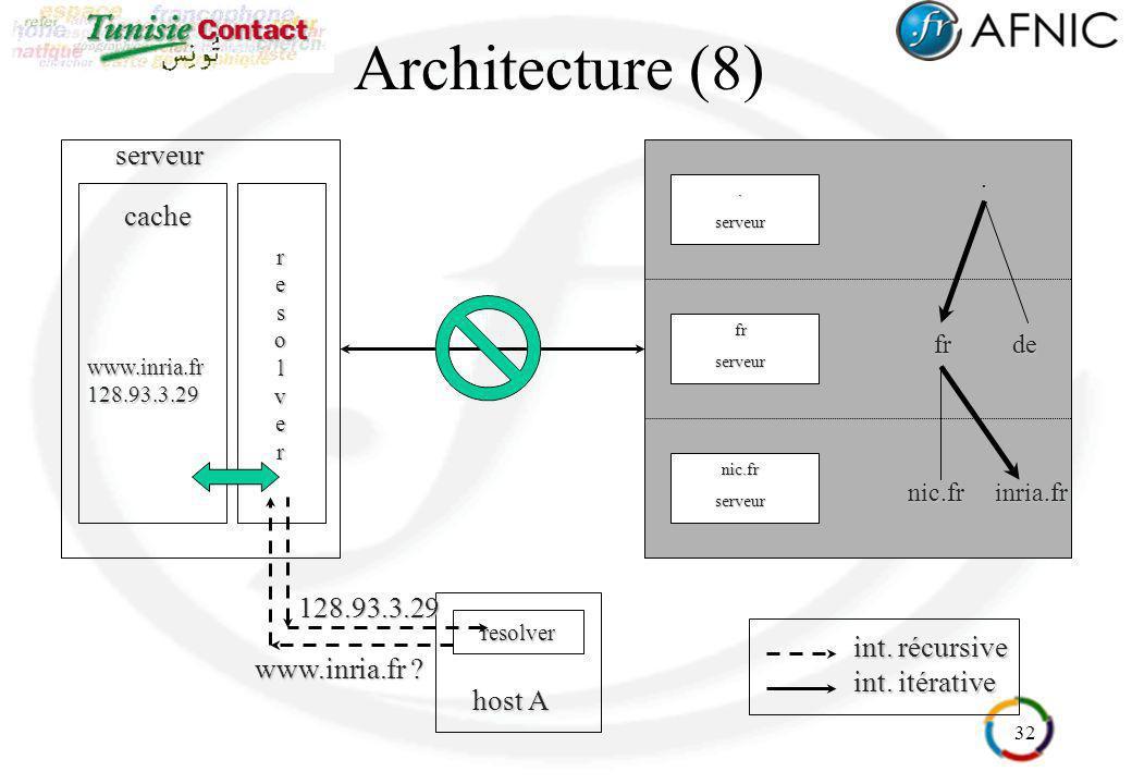 Architecture (8) serveur cache 128.93.3.29 int. récursive