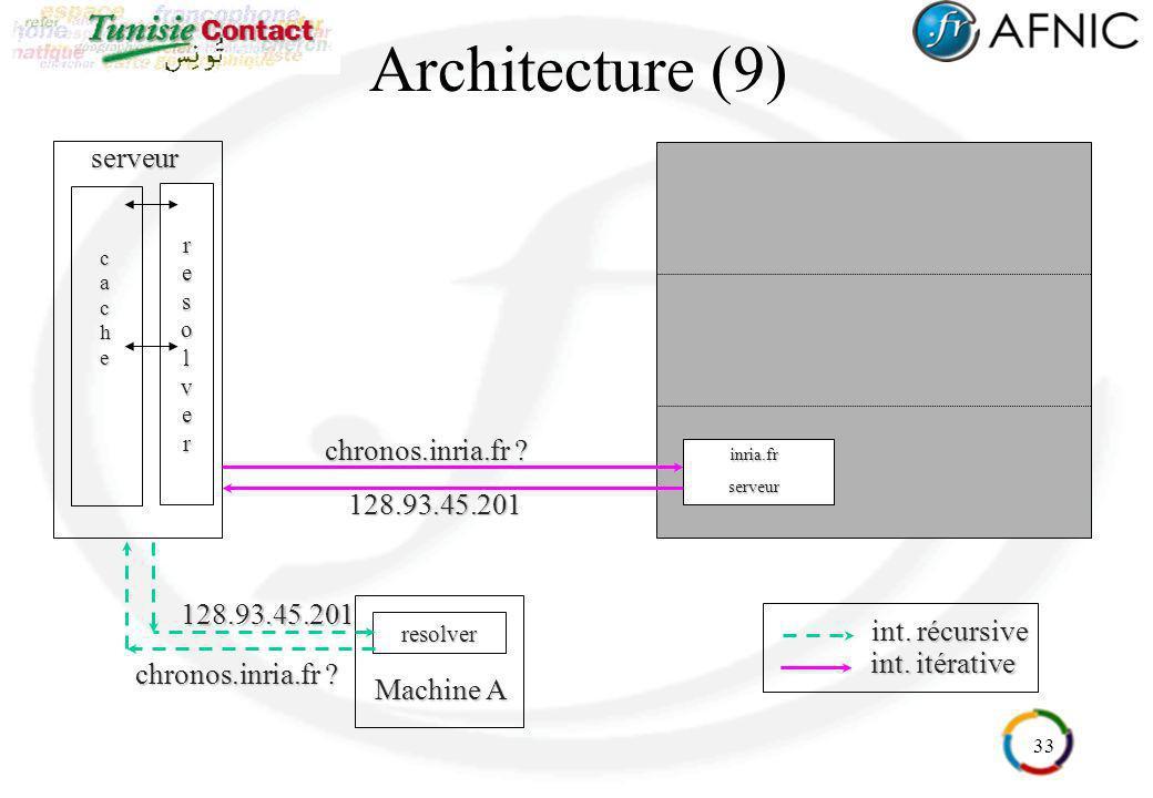 Architecture (9) serveur chronos.inria.fr 128.93.45.201
