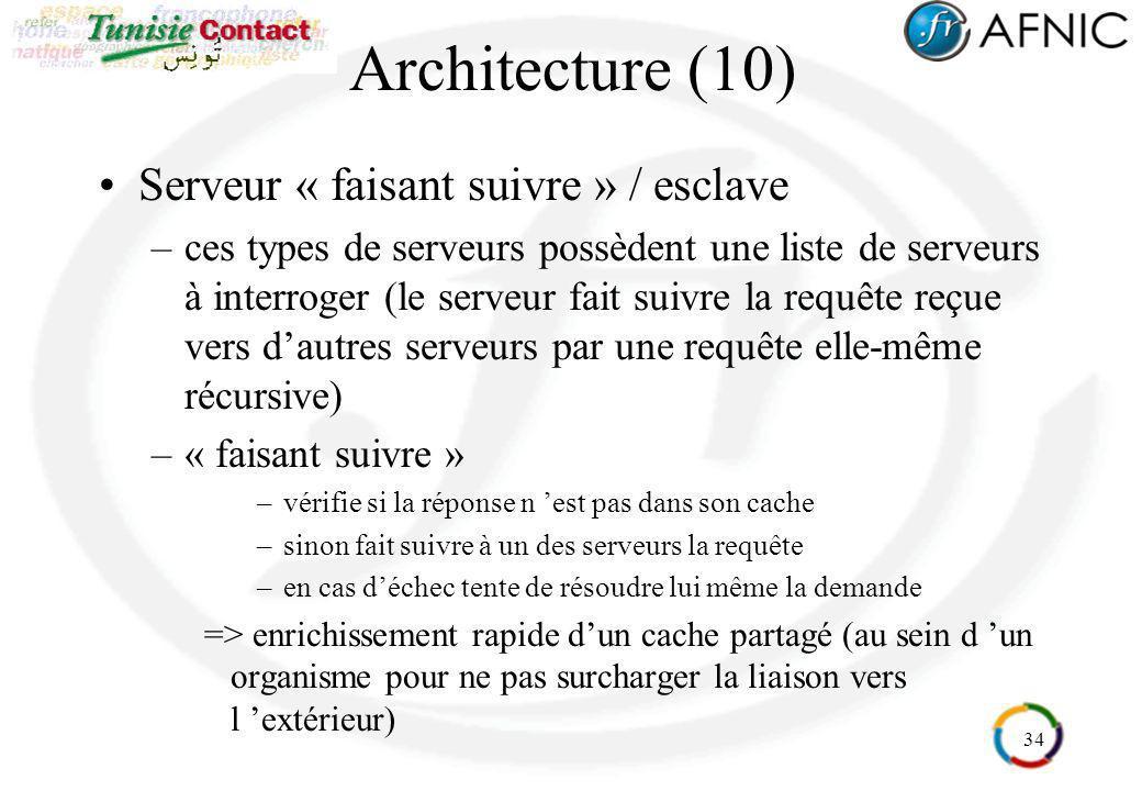 Architecture (10) Serveur « faisant suivre » / esclave