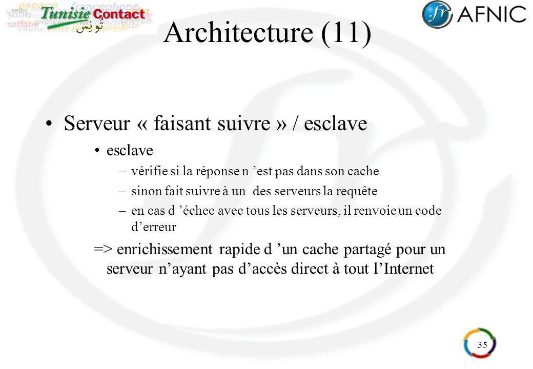 Architecture (11) Serveur « faisant suivre » / esclave esclave