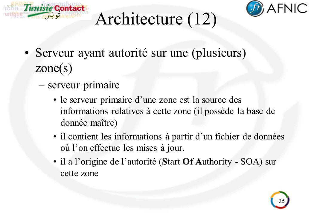 Architecture (12) Serveur ayant autorité sur une (plusieurs) zone(s)