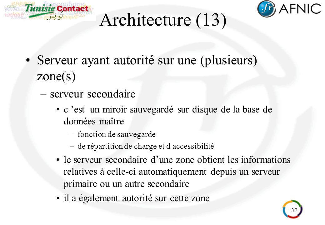 Architecture (13) Serveur ayant autorité sur une (plusieurs) zone(s)