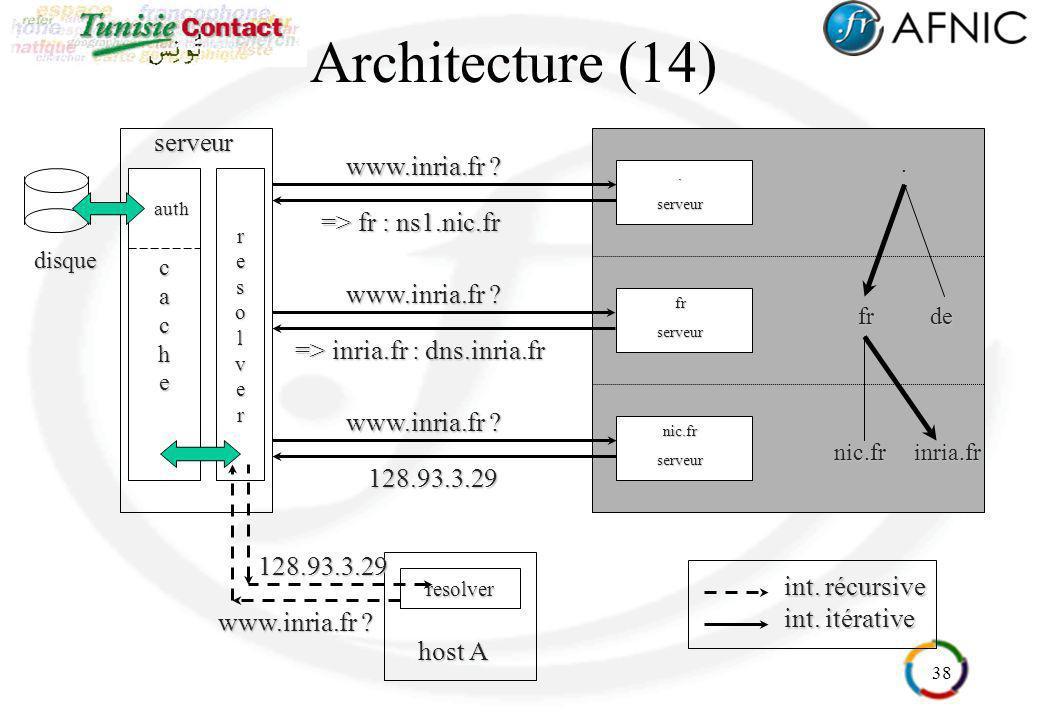Architecture (14) serveur www.inria.fr => fr : ns1.nic.fr
