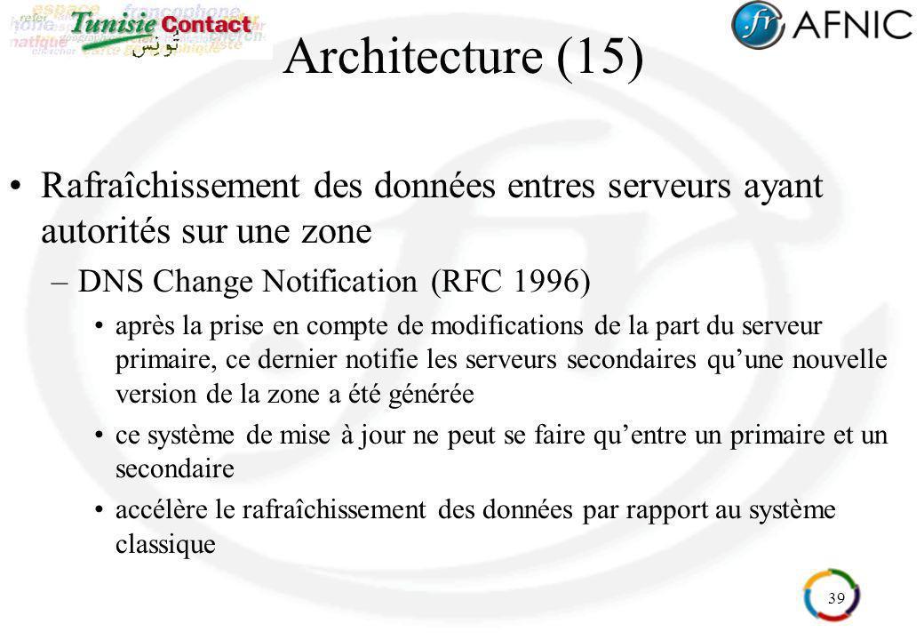 Architecture (15) Rafraîchissement des données entres serveurs ayant autorités sur une zone. DNS Change Notification (RFC 1996)