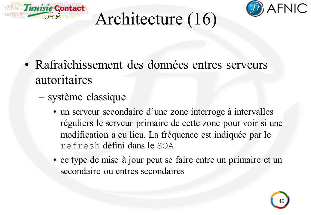 Architecture (16) Rafraîchissement des données entres serveurs autoritaires. système classique.
