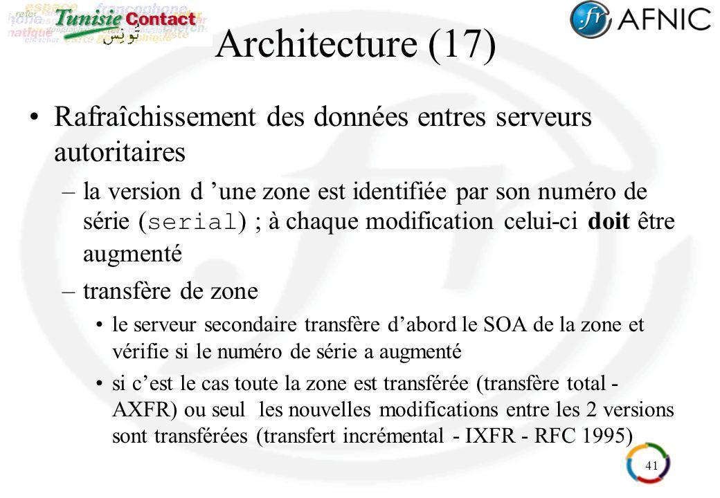 Architecture (17) Rafraîchissement des données entres serveurs autoritaires.