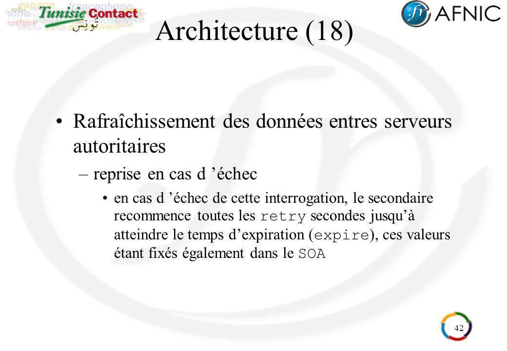 Architecture (18) Rafraîchissement des données entres serveurs autoritaires. reprise en cas d 'échec.