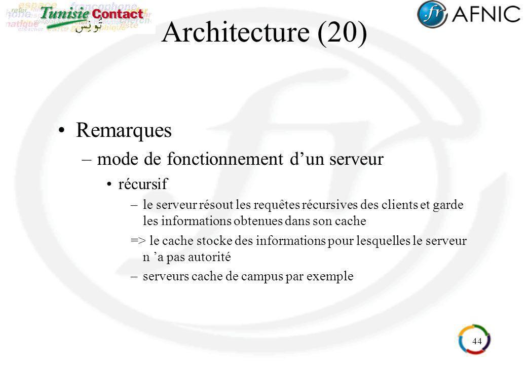 Architecture (20) Remarques mode de fonctionnement d'un serveur