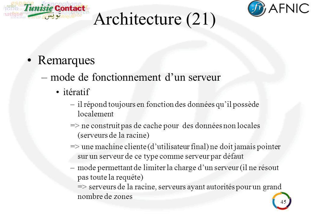 Architecture (21) Remarques mode de fonctionnement d'un serveur