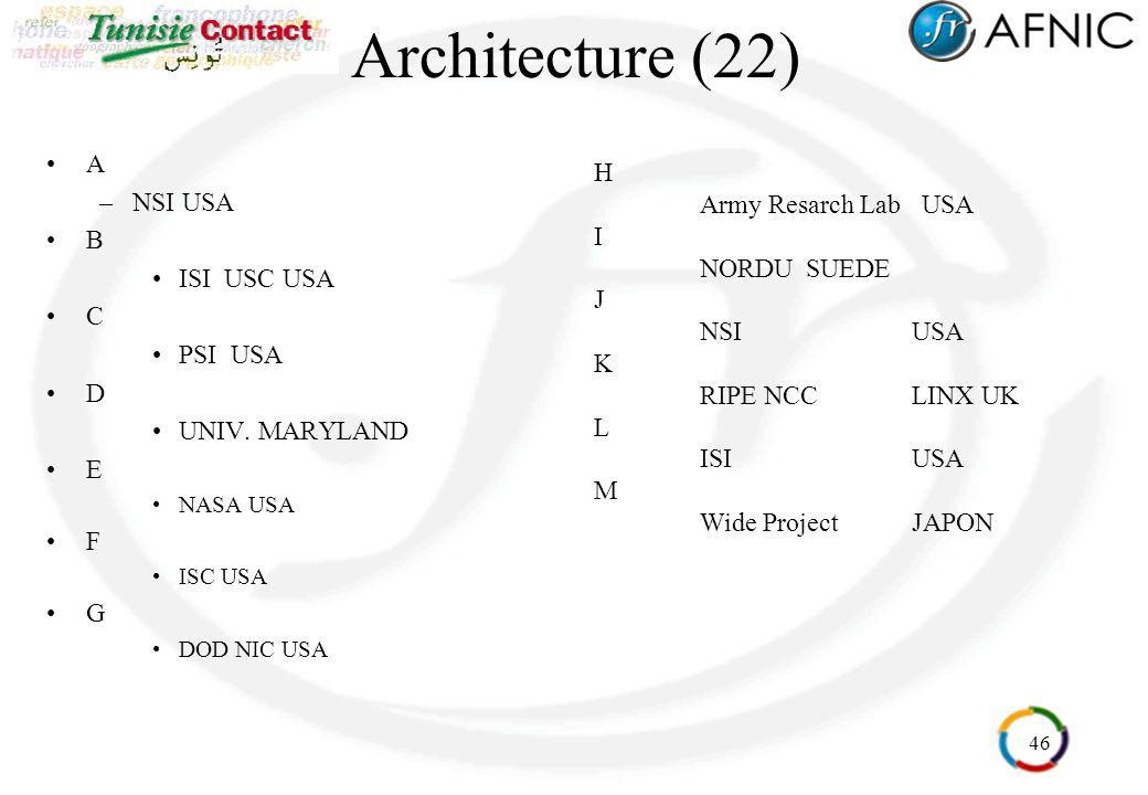 Architecture (22) A H NSI USA Army Resarch Lab USA B I ISI USC USA