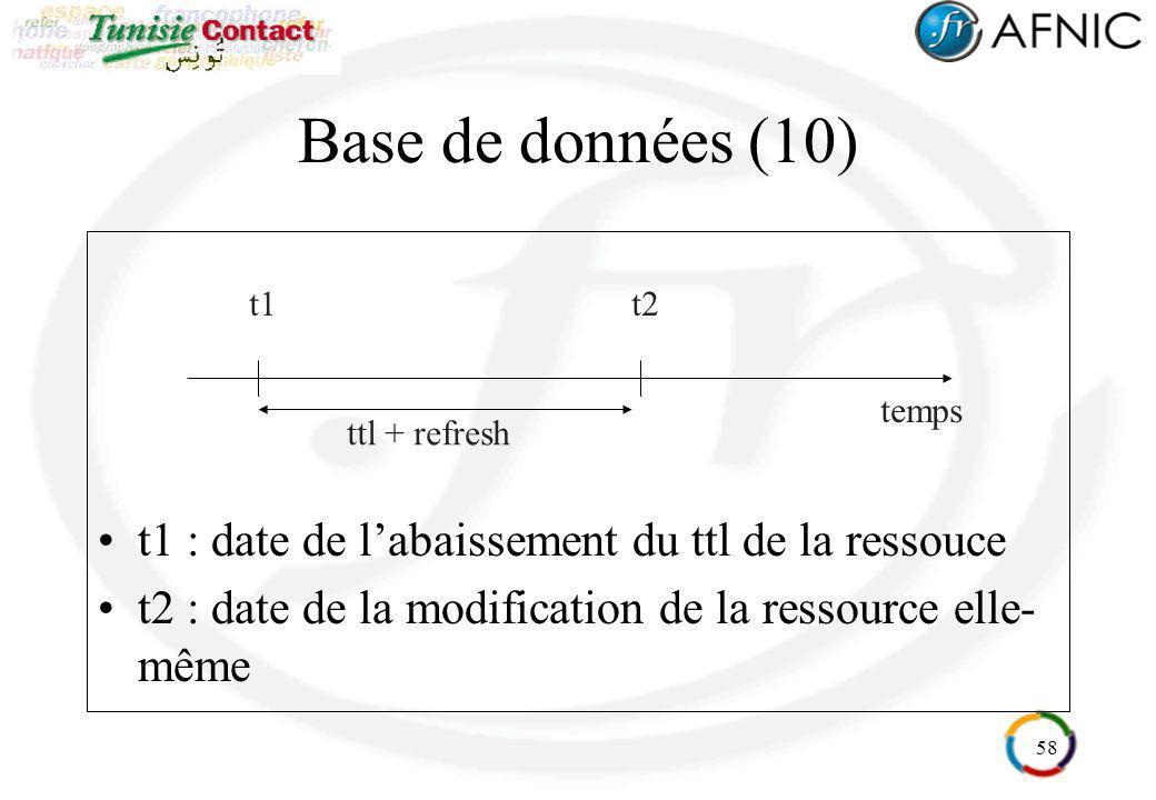 Base de données (10) t1 : date de l'abaissement du ttl de la ressouce
