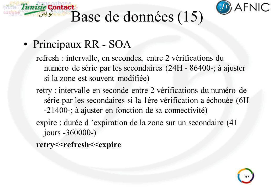 Base de données (15) Principaux RR - SOA