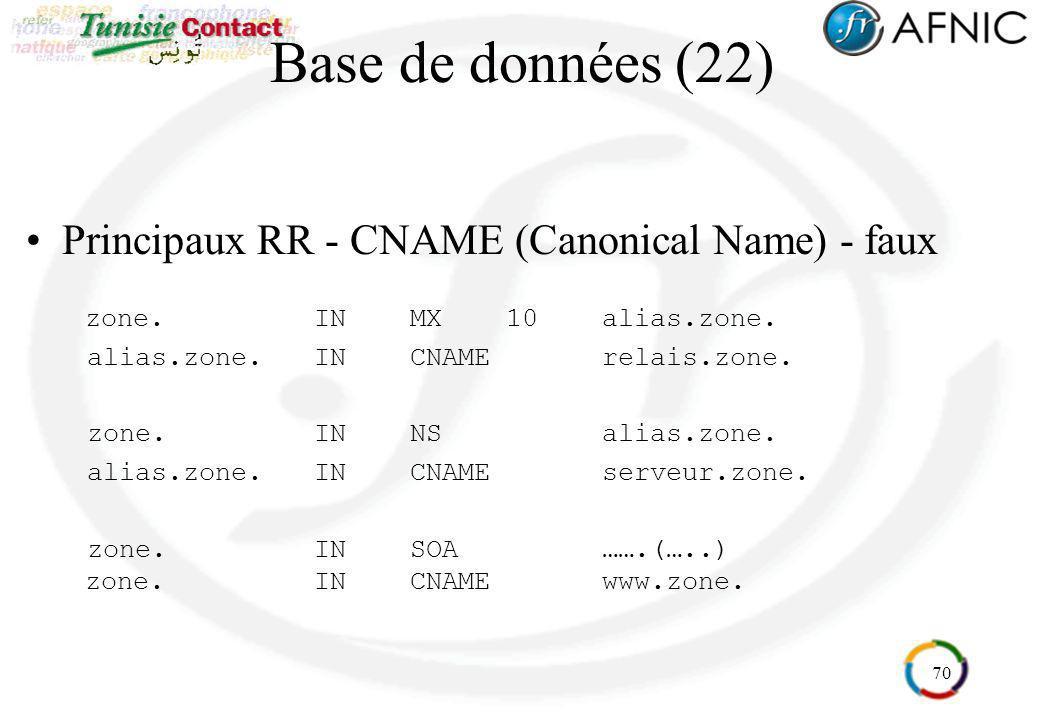 Base de données (22) Principaux RR - CNAME (Canonical Name) - faux