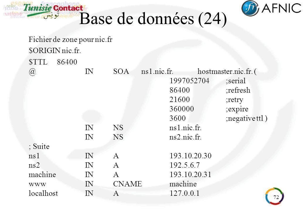 Base de données (24) Fichier de zone pour nic.fr $ORIGIN nic.fr.