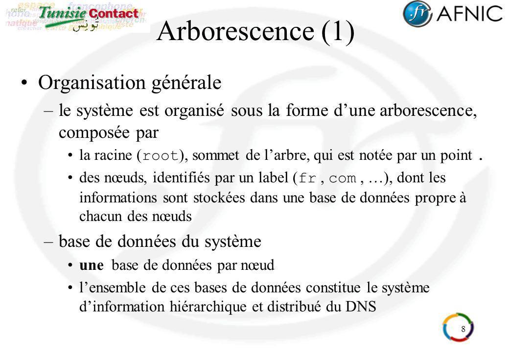 Arborescence (1) Organisation générale