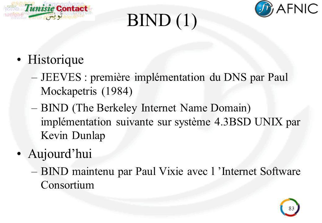 BIND (1) Historique Aujourd'hui