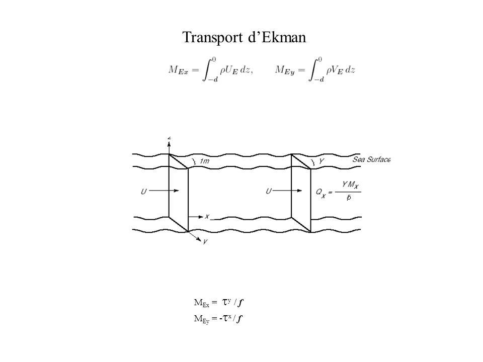 Transport d'Ekman r MEx = ty / f MEy = -tx / f