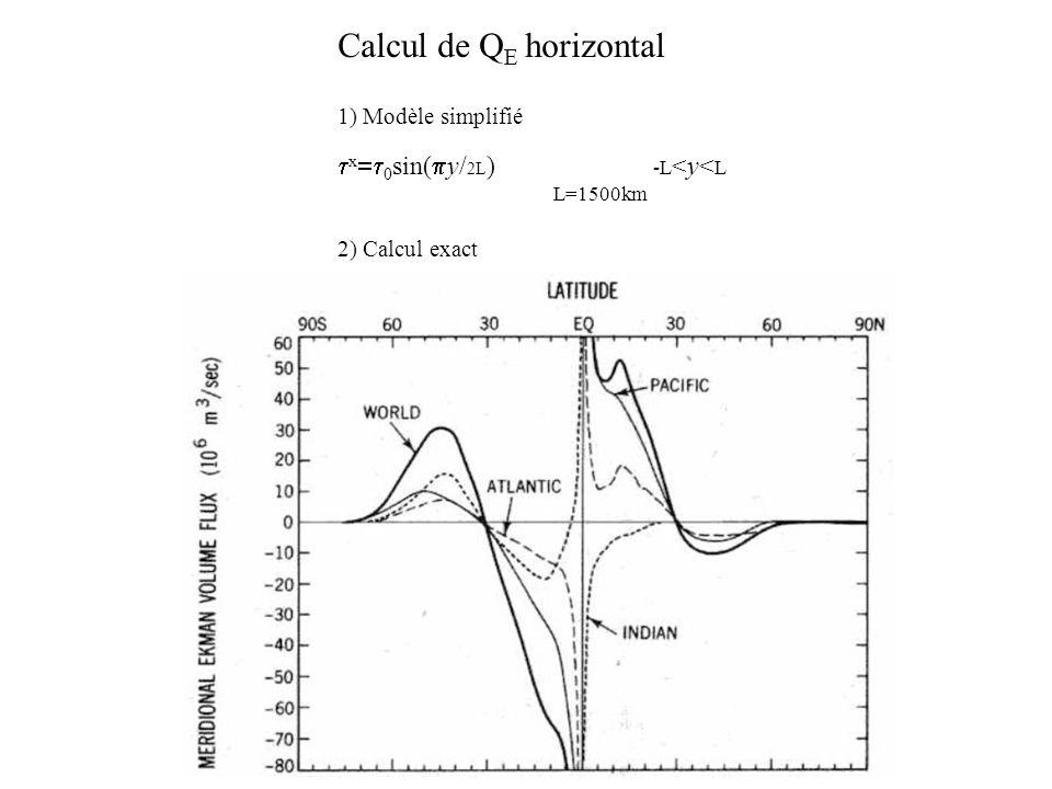 Calcul de QE horizontal 1) Modèle simplifié