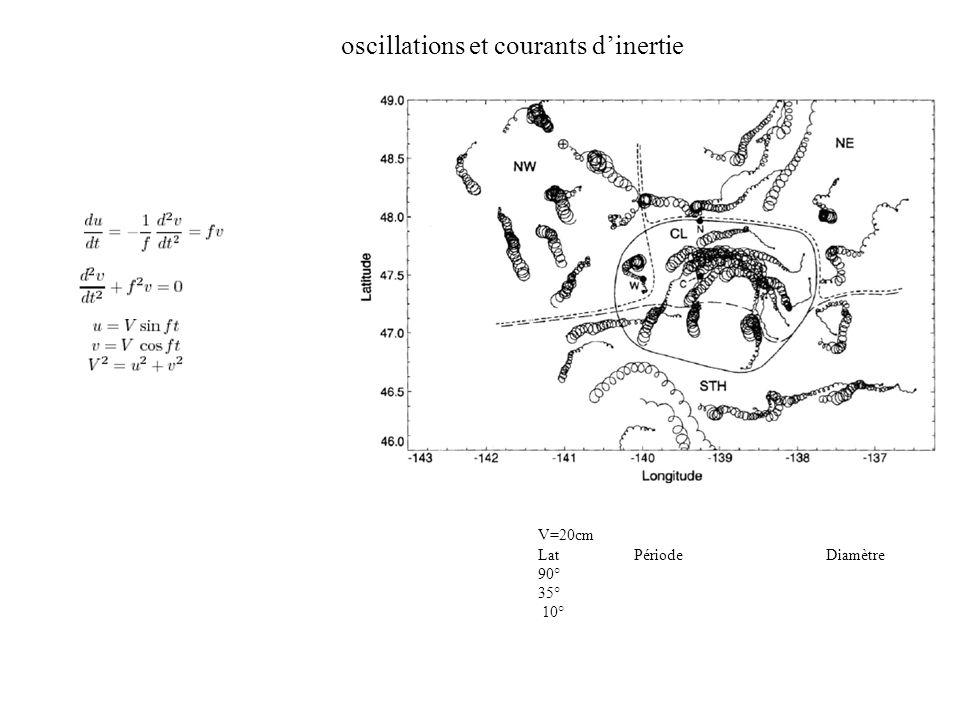 oscillations et courants d'inertie