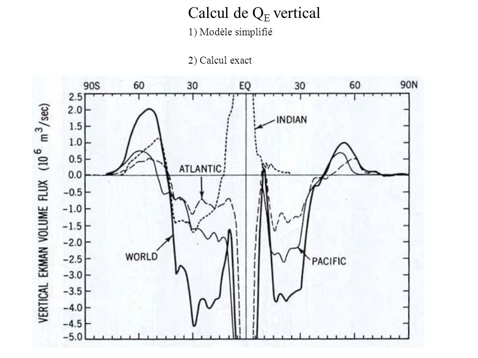 Calcul de QE vertical 1) Modèle simplifié 2) Calcul exact