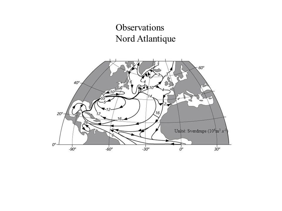 Observations Nord Atlantique Unité: Sverdrups (106m3.s-1)
