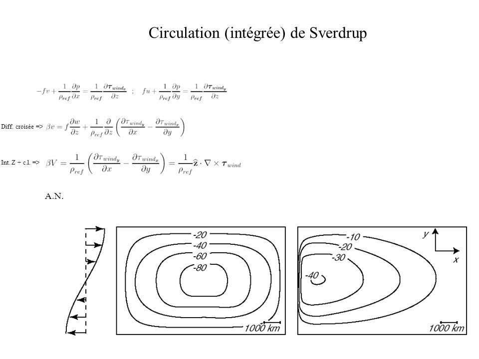 Circulation (intégrée) de Sverdrup